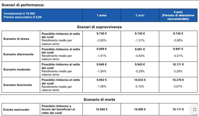 poste futuro di poste italiane NON CONVIENE