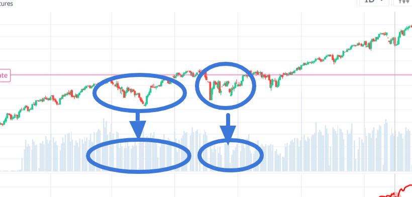 esempio di anticipazione del trend con la strategia dei volumi
