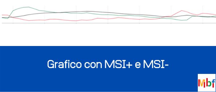 ADX indicatore con MSI+ e MSI-