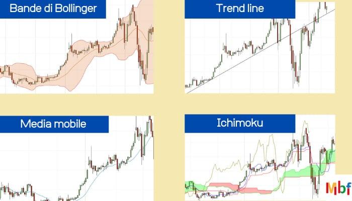 indicatori puri di analisi tecnica