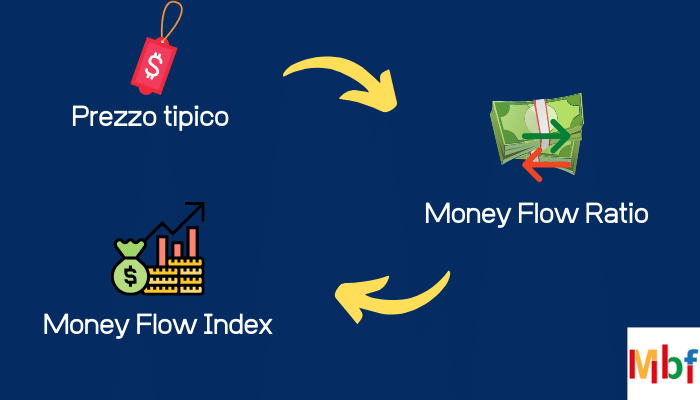 Indicatore Money Flow Index