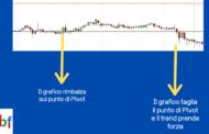 Indicatore Pivot Point