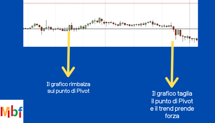 Indicatore Pivot Point