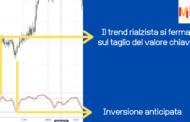 Indicatore Stocastico