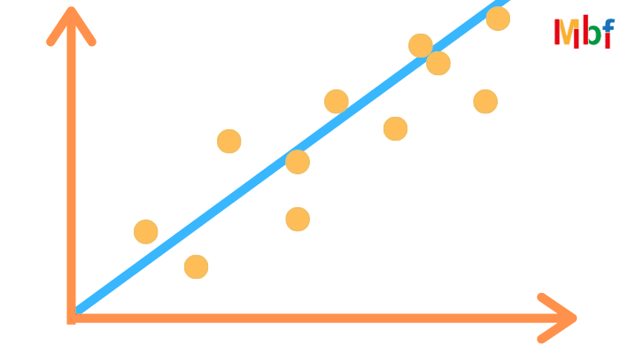Trading con regressione lineare