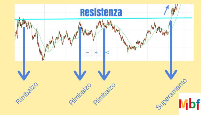 resistenza trading online esempio