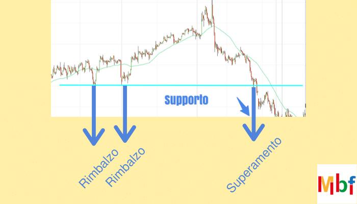 supporto trading online esempio