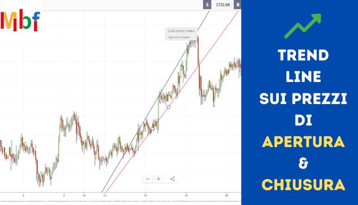 trend line prezzi di apertura e chiusura