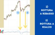 Indicatore ROC