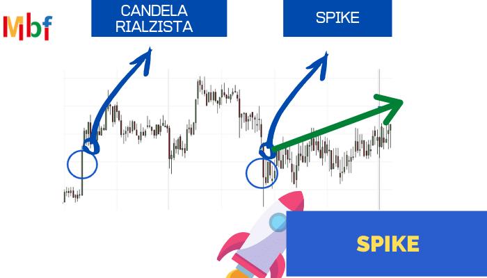 Guida alle figure di inversione nel trading