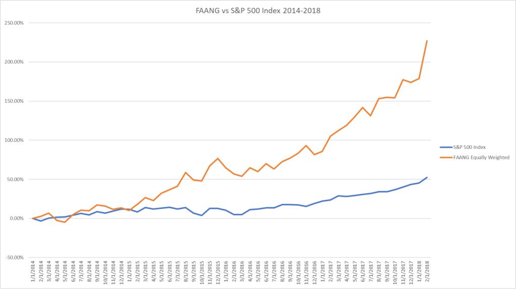 azioni faang e S&P500 a confronto