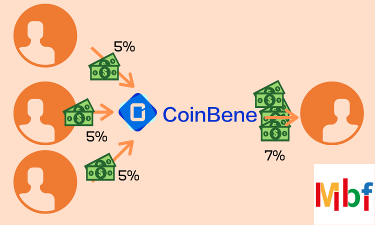 coinbene mini fund