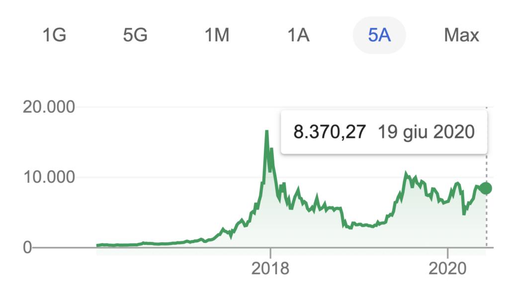 Bitcoin previsioni sul grafico