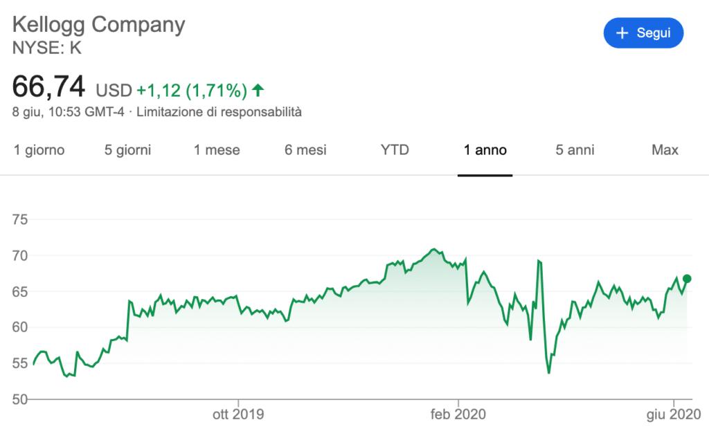 Il grafico delle azioni Kellogg