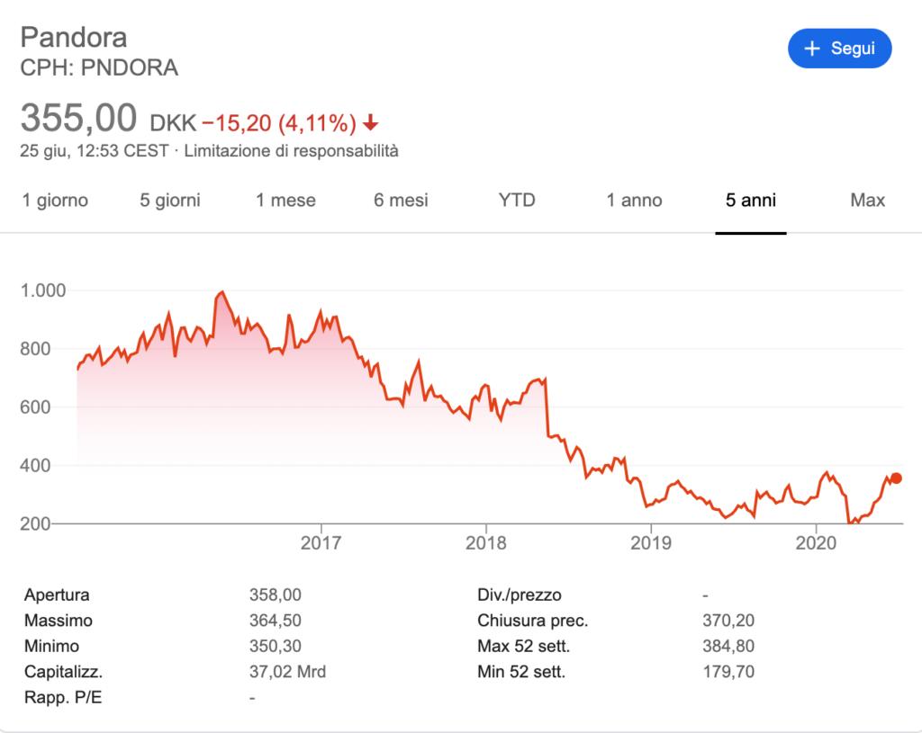 Grafico azioni Pandora