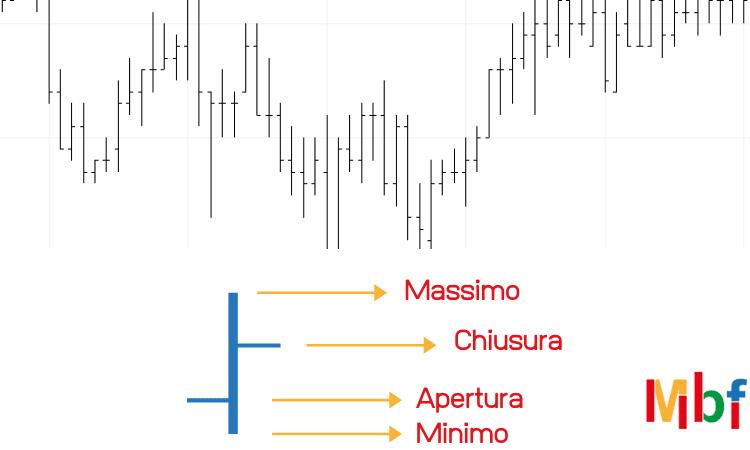 grafico forex a sbarre