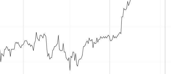 grafico a linea forex
