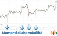 Indicatore ATR: Cos'è e come funziona (Guida completa)