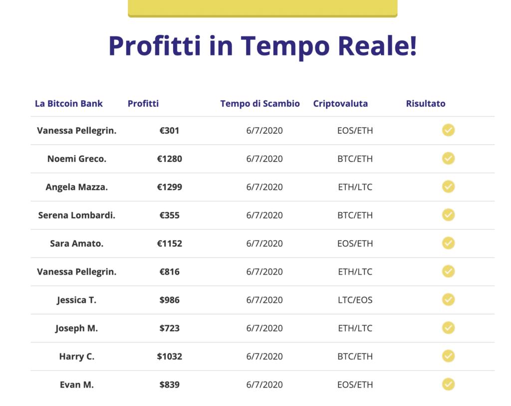 Profitti falsi bitcoin bank
