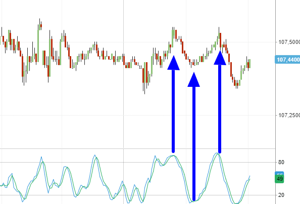 indicatore stocastico scalping forex