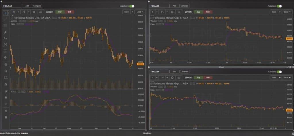 Dma FP Markets