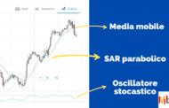 Indicatore Parabolic SAR: Cos'è e come funziona (Guida completa)