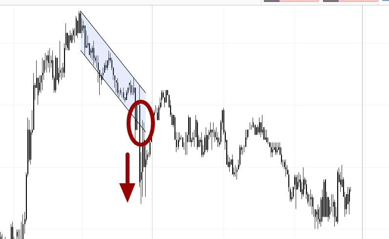 rottura canale di prezzo