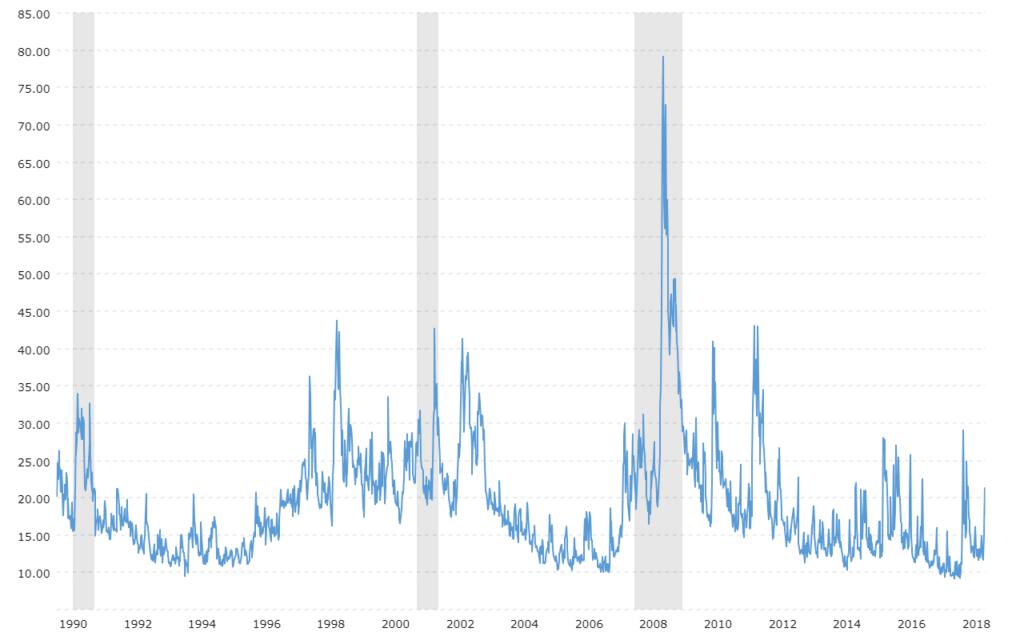 VIX storico indice