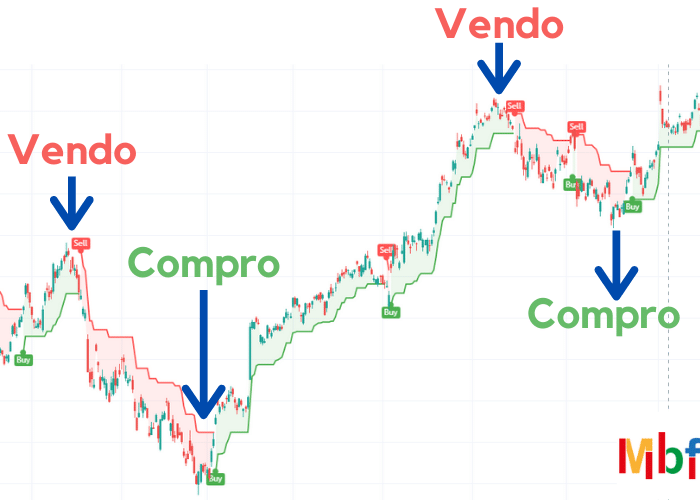strategia di trading con il supertrend