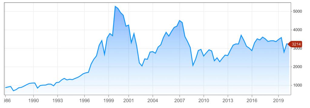 Europee azioni da comprare