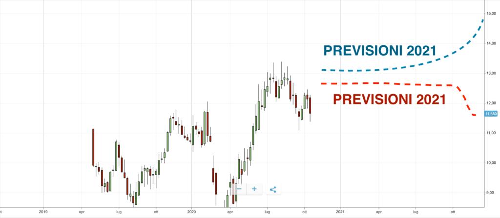 FinecoBank analisti previsioni