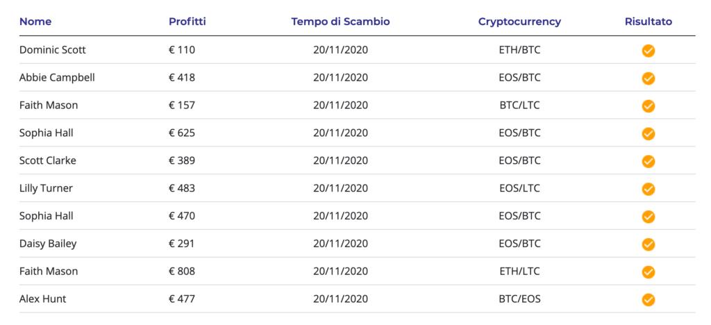 Guadagni sul sito Bitcoin Circuit - falsi e segnale di truffa