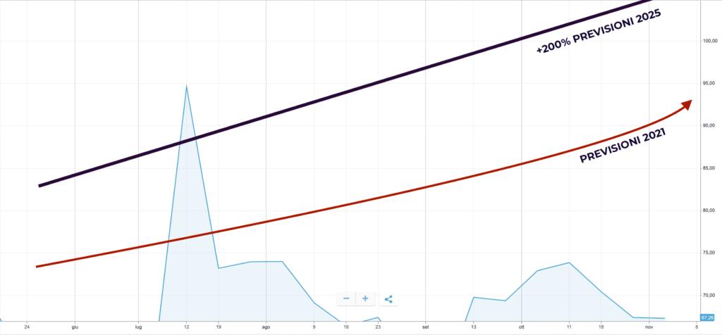 Grafico previsioni azioni Moderna