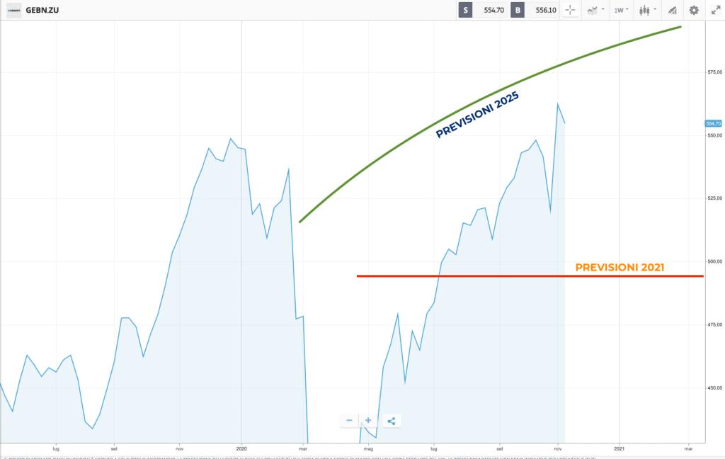Grafico Geberit previsioni prezzo 2020-2025 - MigliorBrokerForex.net
