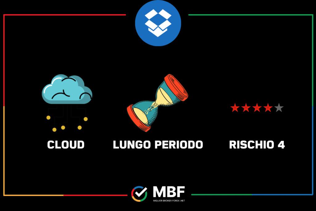 Dropbox - la scheda di MigliorBrokerForex.net