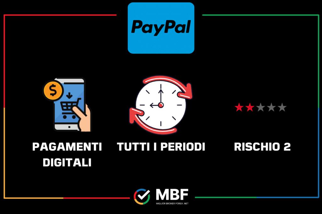 PayPal - prospetto sintetico di MigliorBrokerForex.net