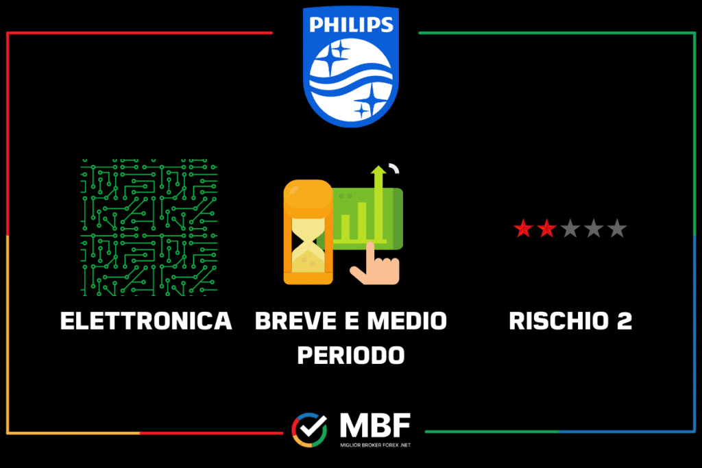 Philips - scheda riassuntiva di MigliorBrokerForex.net